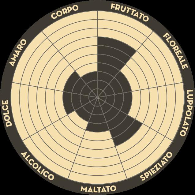 7 Luppoli L'Esotica